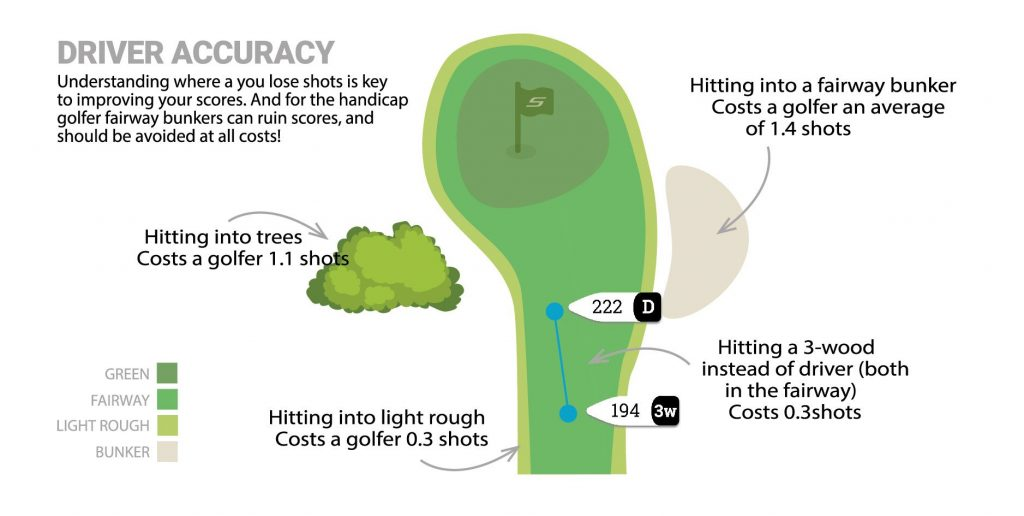 Getting Your Drives On The Fairways